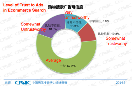 Chinese Searchers Have Low Awareness of Search Ads-3
